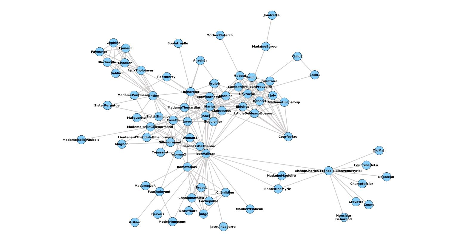 Network visualization – part 1: Cytoscape | Fun with R
